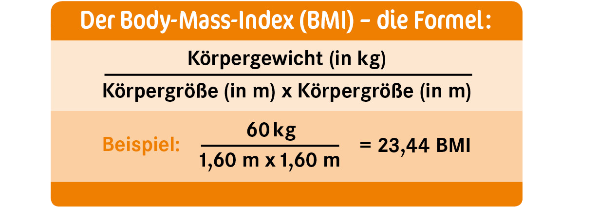 BMI grafik
