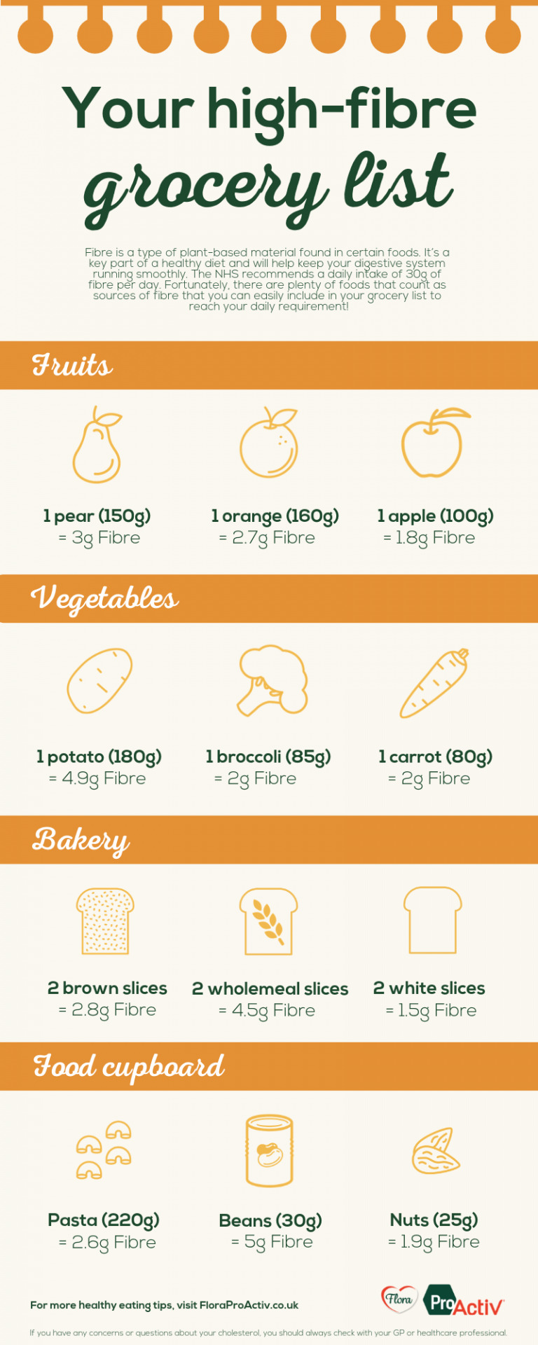 The ultimate high fibre foods list infographic